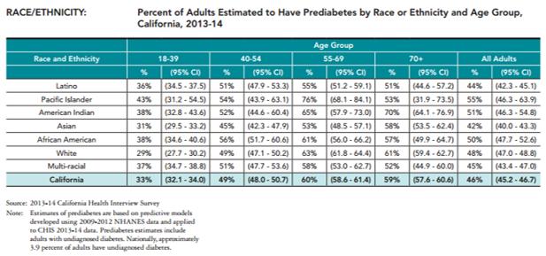 Prediabetes.Race