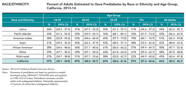 Prediabetes.Race